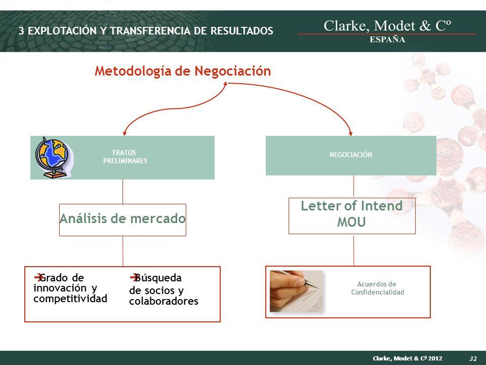 32 Clarke, Modet & Cª 2012 Metodología de Negociación TRATOS PRELIMINARES Análisis de mercado Grado de innovación y competitividad Búsqueda de socios