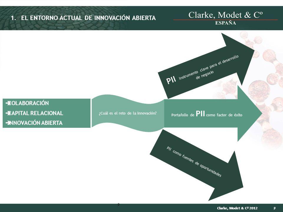 9 Clarke, Modet & Cª 2012 9 COLABORACIÓN CAPITAL RELACIONAL INNOVACIÓN ABIERTA ¿Cuál es el reto de la innovación? PII Instrumento clave para el desarr