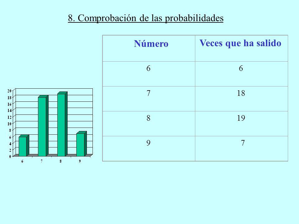 8. Comprobación de las probabilidades Número Veces que ha salido 6 6 7 18 8 19 9 7