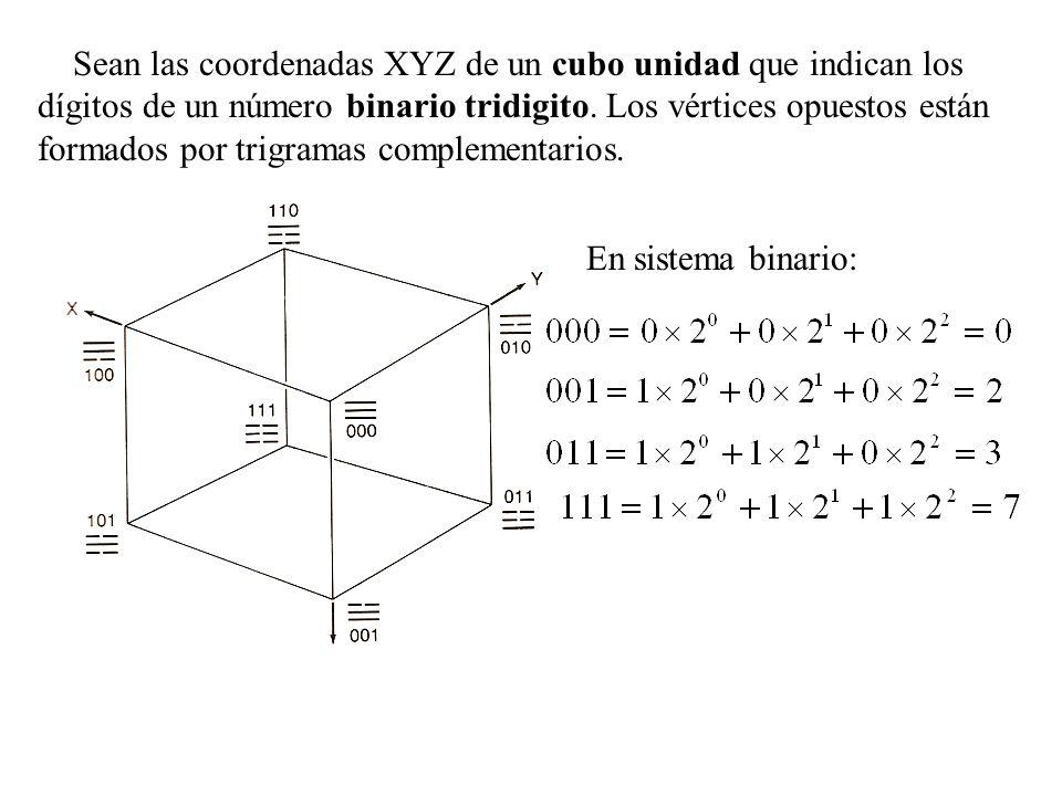 Sean las coordenadas XYZ de un cubo unidad que indican los dígitos de un número binario tridigito.