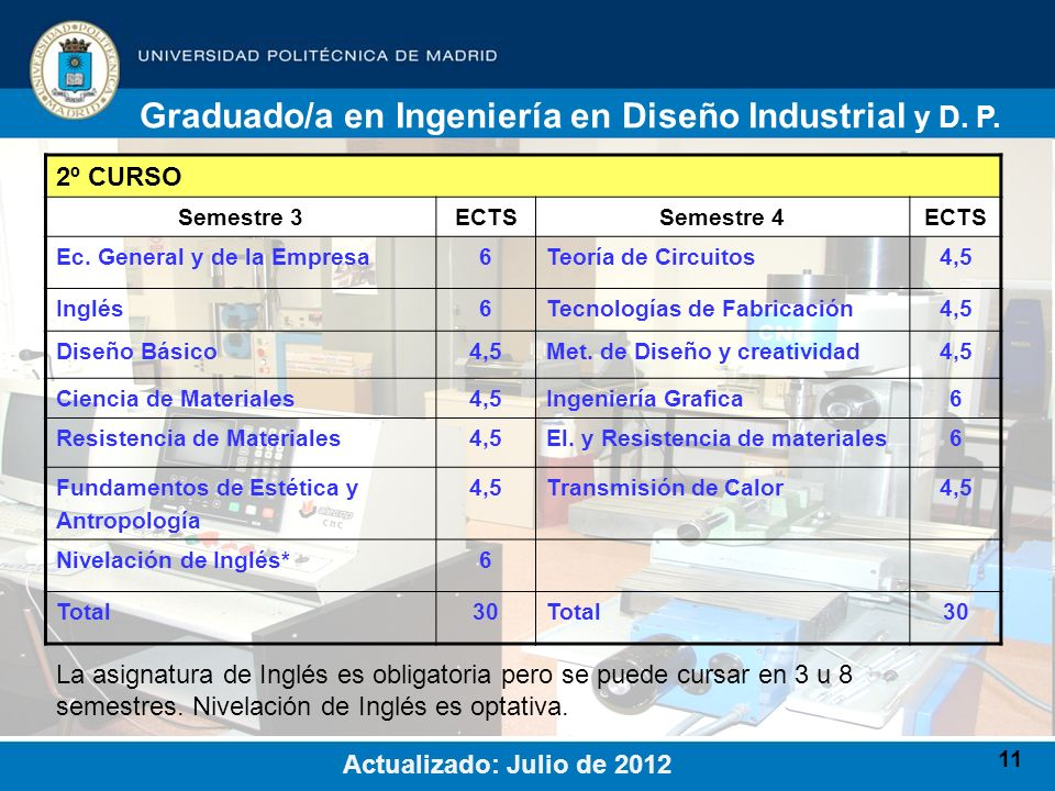 11 2º CURSO Semestre 3ECTSSemestre 4ECTS Ec. General y de la Empresa6Teoría de Circuitos4,5 Inglés6Tecnologías de Fabricación4,5 Diseño Básico4,5Met.
