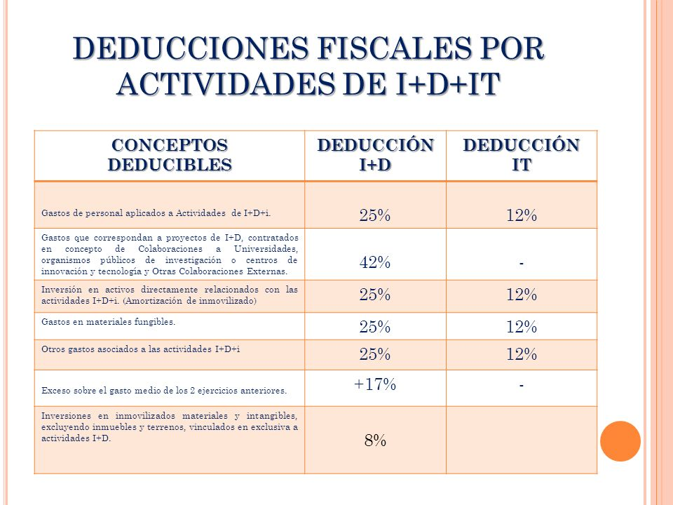 DEDUCCIONES FISCALES POR ACTIVIDADES DE I+D+IT CONCEPTOSDEDUCIBLESDEDUCCIÓNI+DDEDUCCIÓNIT Gastos de personal aplicados a Actividades de I+D+i. 25%12%