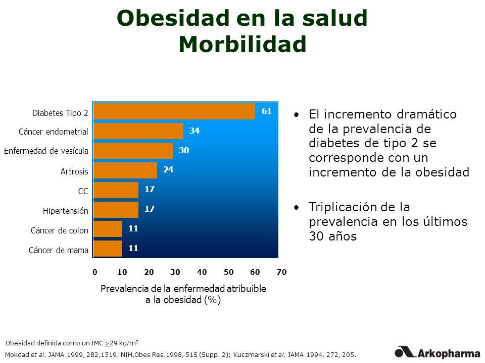 Obesidad en la salud Morbilidad 61 34 30 24 17 11 Diabetes Tipo 2 Cáncer endometrial Enfermedad de vesícula Artrosis CC Hipertensión Cáncer de colon C