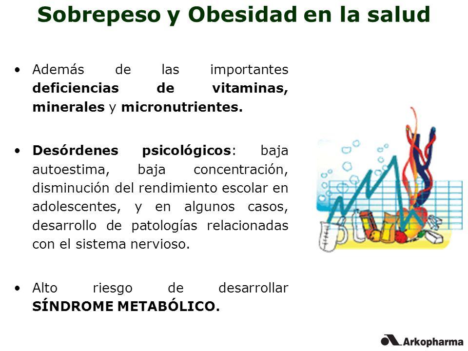 Sobrepeso y Obesidad en la salud Además de las importantes deficiencias de vitaminas, minerales y micronutrientes. Desórdenes psicológicos: baja autoe