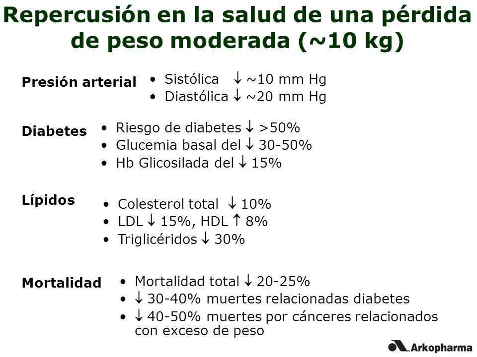 Repercusión en la salud de una pérdida de peso moderada (~10 kg) Mortalidad total 20-25% 30-40% muertes relacionadas diabetes 40-50% muertes por cánce