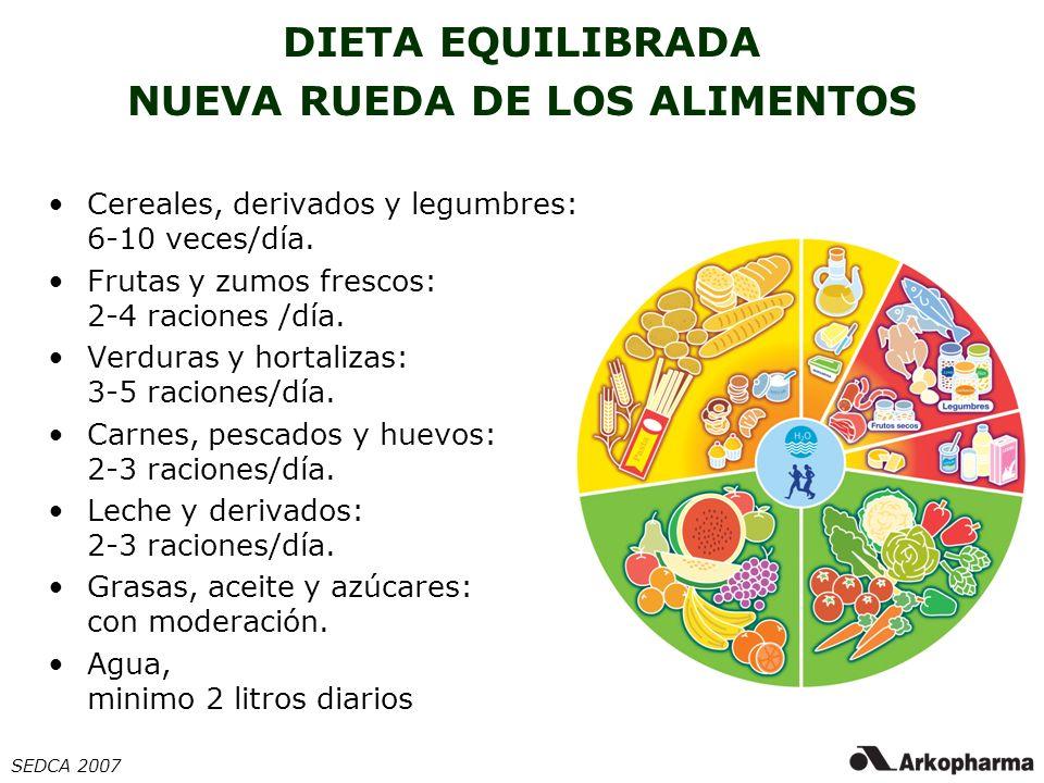 DIETA EQUILIBRADA NUEVA RUEDA DE LOS ALIMENTOS SEDCA 2007 Cereales, derivados y legumbres: 6-10 veces/día. Frutas y zumos frescos: 2-4 raciones /día.
