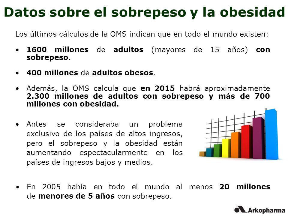 Datos sobre el sobrepeso y la obesidad Los últimos cálculos de la OMS indican que en todo el mundo existen: 1600 millones de adultos (mayores de 15 añ