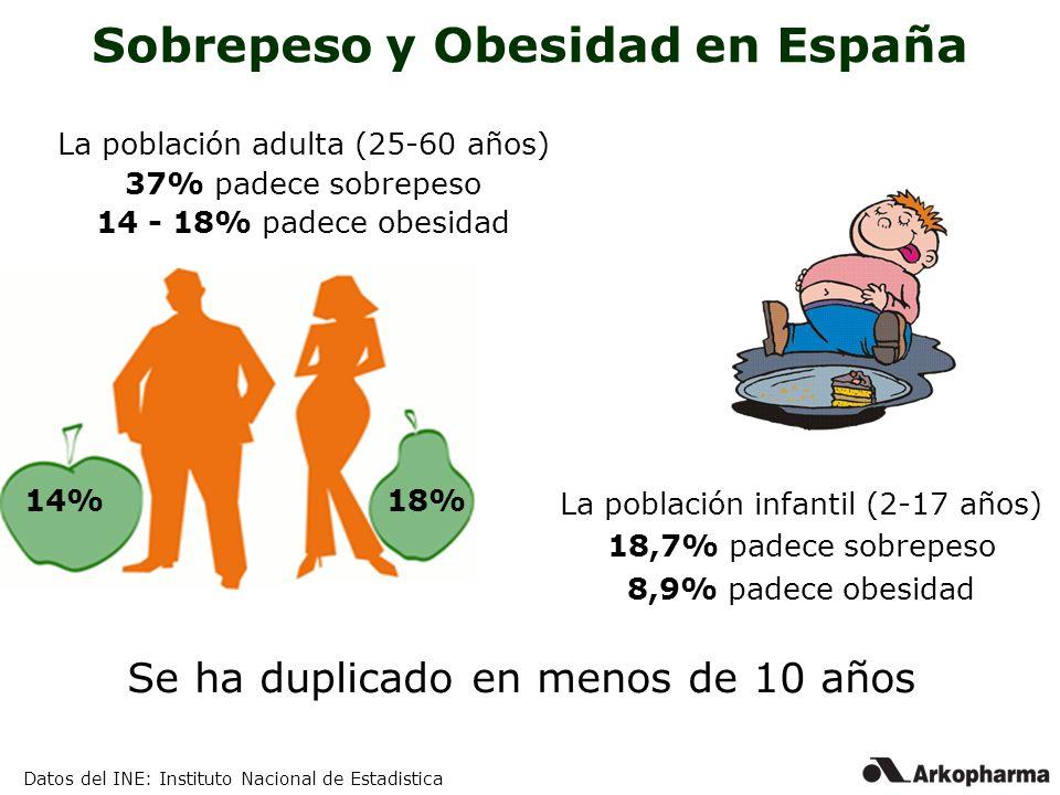 Sobrepeso y Obesidad en España La población adulta (25-60 años) 37% padece sobrepeso 14 - 18% padece obesidad La población infantil (2-17 años) 18,7%