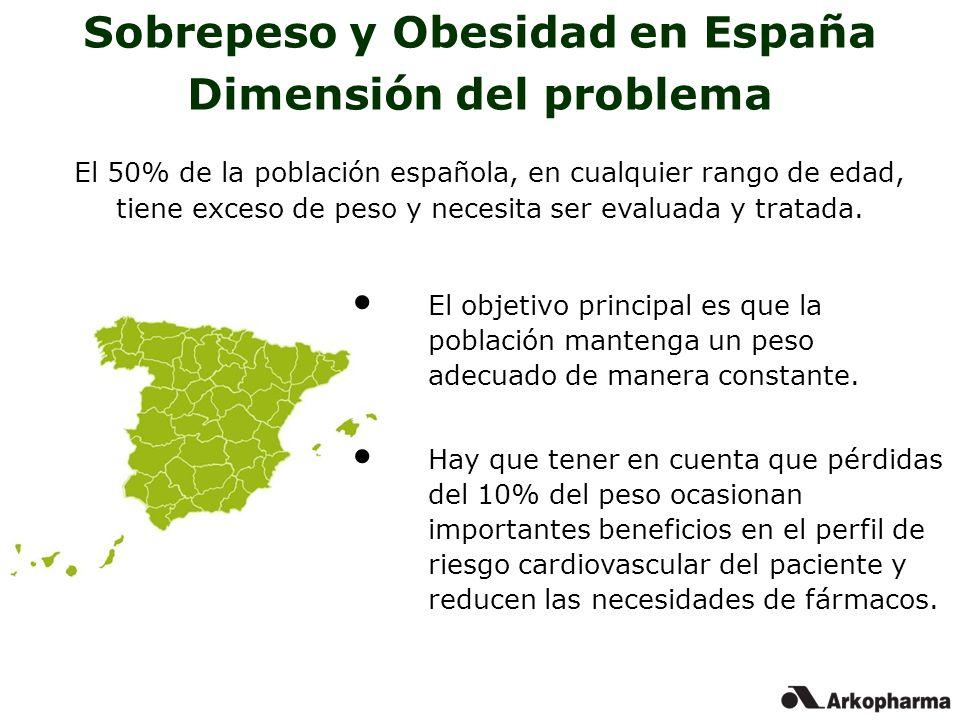 Sobrepeso y Obesidad en España Dimensión del problema El 50% de la población española, en cualquier rango de edad, tiene exceso de peso y necesita ser