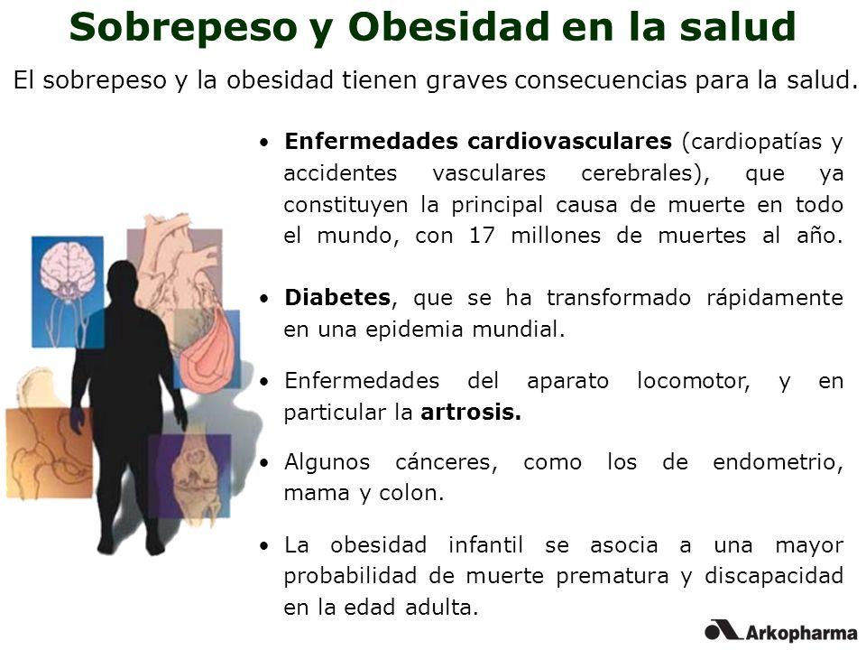 Obesidad en la salud Morbilidad 61 34 30 24 17 11 Diabetes Tipo 2 Cáncer endometrial Enfermedad de vesícula Artrosis CC Hipertensión Cáncer de colon Cáncer de mama 010203040506070 Prevalencia de la enfermedad atribuible a la obesidad (%) Mokdad et al.