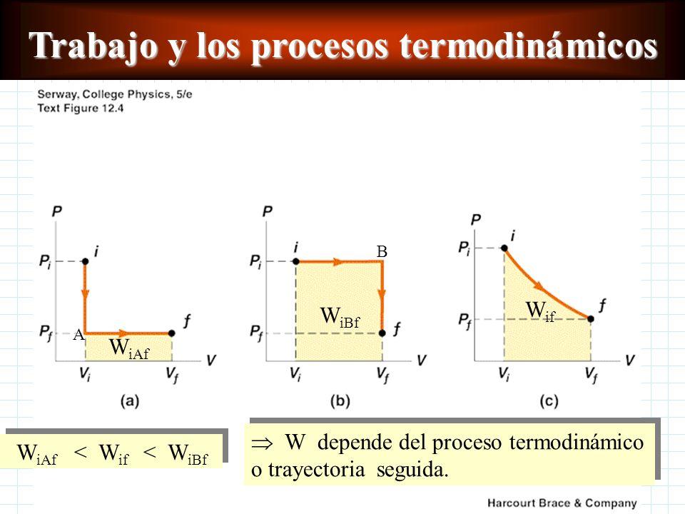 Trabajo y los procesos termodinámicos W depende del proceso termodinámico que se de, es decir, de la trayectoria seguida para pasar de un estado termo