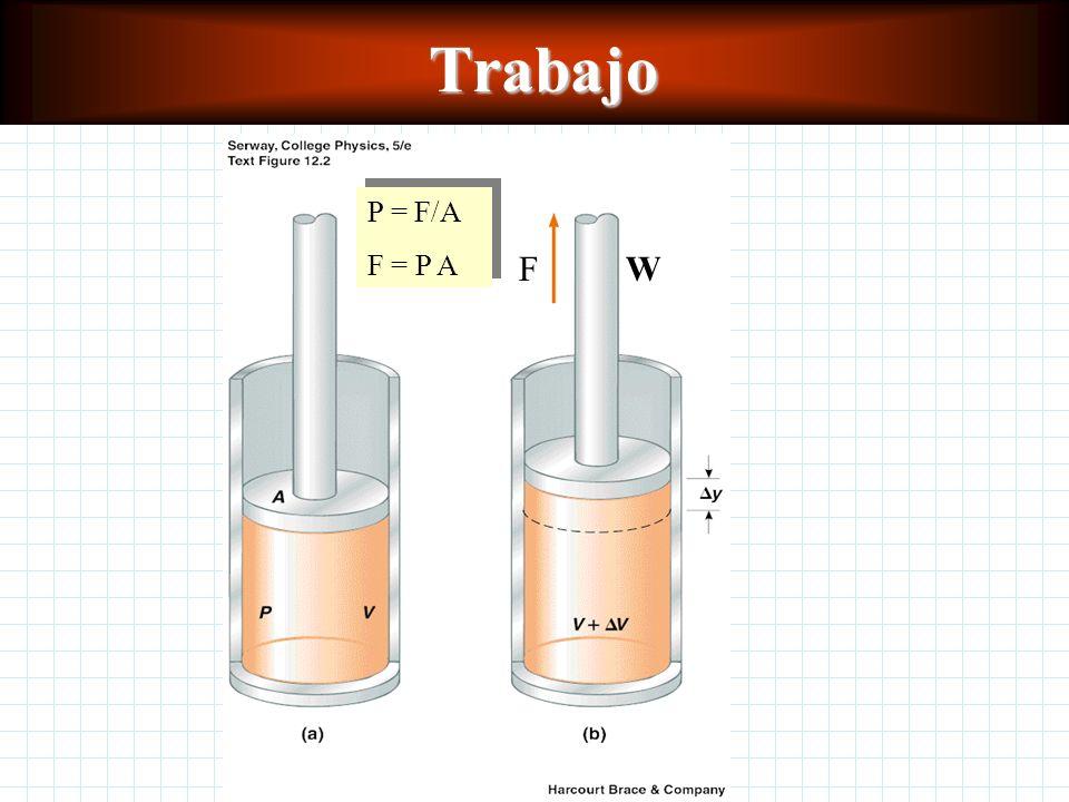 Termodinámica Trabajo Trabajo El diagrama P-V El diagrama P-V Variación de la energía interna Variación de la energía interna Primera ley de la termod