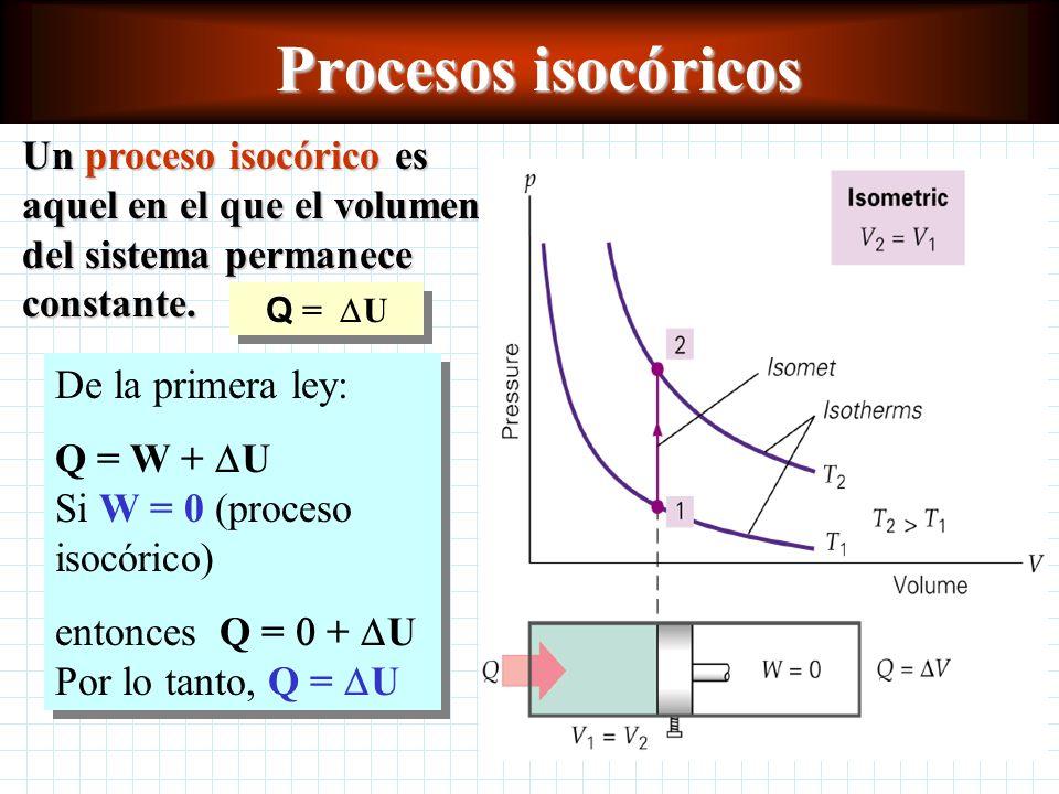 Procesos isobárico Un proceso isobárico es aquel en el que la presión permanece constante. Si P = cte entonces: W = P V Por lo tanto, Q = W + U Si P =
