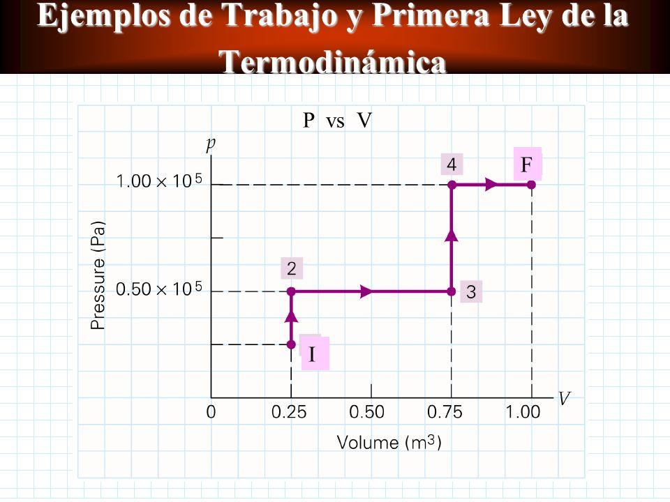 Ejemplos de Trabajo y Primera Ley de la Termodinámica 1.Un gas se expande desde un estado inicial I hasta un estado final F, según la trayectoria indi