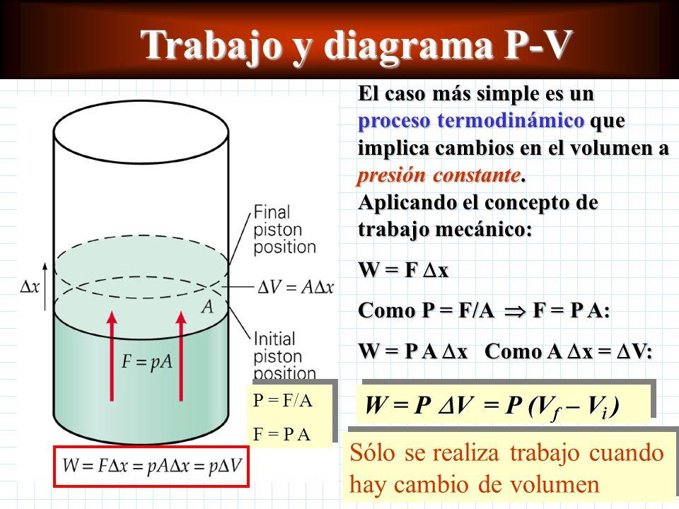 Trabajo y diagrama P-V El caso más simple es un proceso termodinámico que implica cambios en el volumen a presión constante.