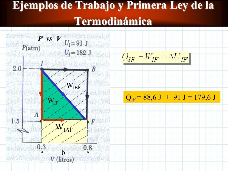 Ejemplos de Trabajo y Primera Ley de la Termodinámica P vs V W IAF W IBF W IF b c) Q IAF = ? Q IBF = ? Q IF = ? Aplicando la Primera Ley de la Termodi