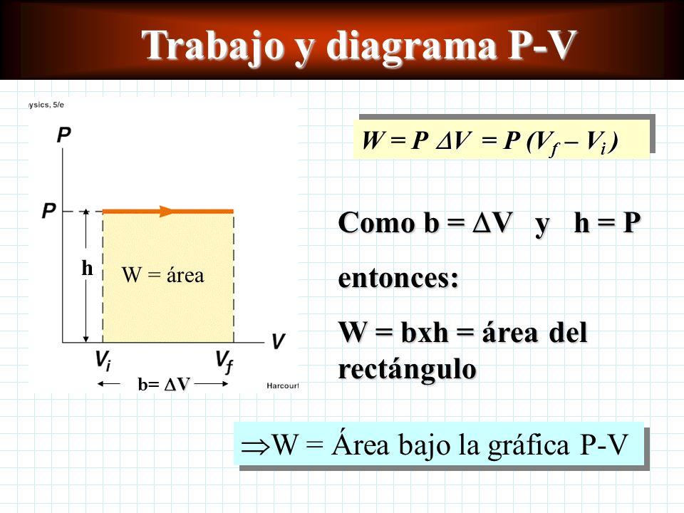 Trabajo y diagrama P-V V = P (V f – V i ) W = P V = P (V f – V i ) Como b = V y h = P entonces: W = bxh = área del rectángulo W = Área bajo la gráfica P-V V b= V h W = área
