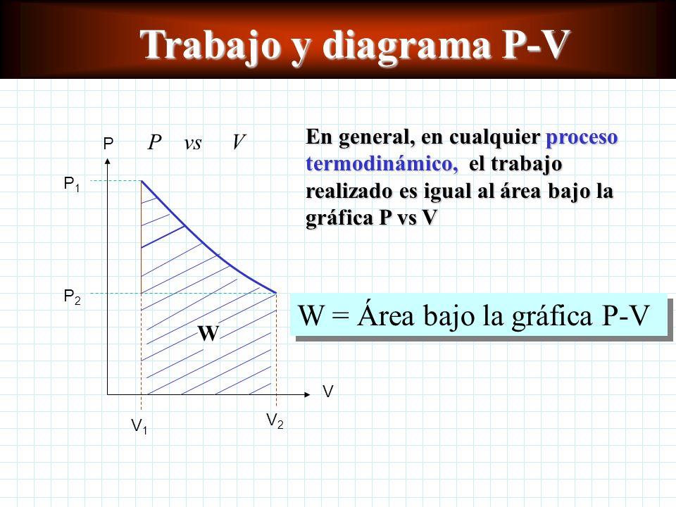 Trabajo En general, en cualquier proceso termodinámico, el trabajo realizado es igual al área bajo la gráfica P vs V W = Área bajo la gráfica P-V P V P1P1 P2P2 V1V1 V2V2 P vs V W Trabajo y diagrama P-V