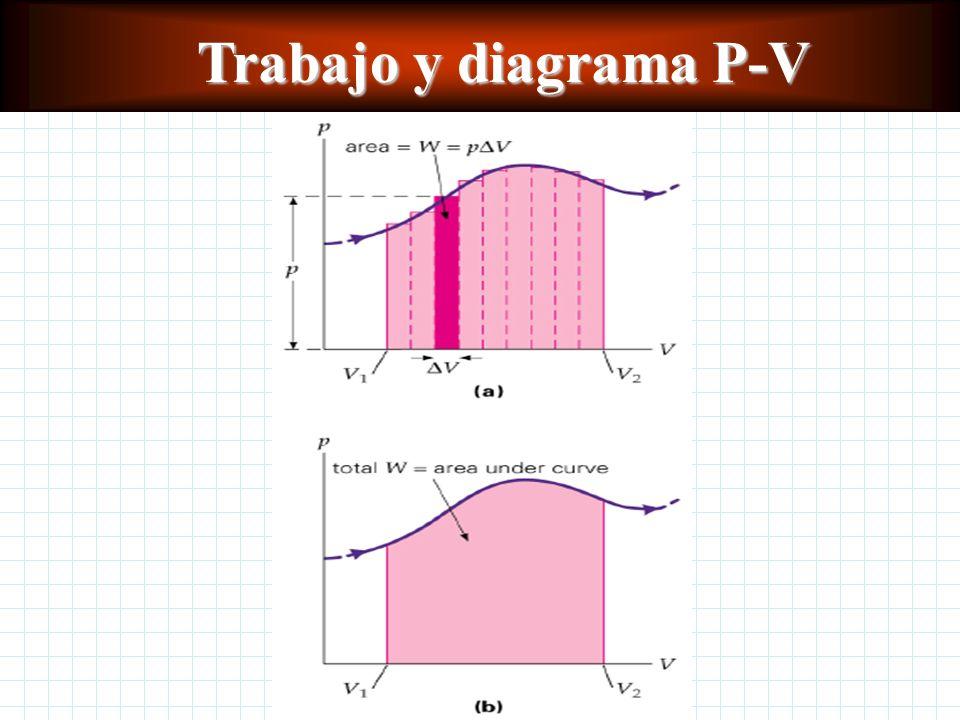 Trabajo En general, en cualquier proceso termodinámico, el trabajo realizado es igual al área bajo la gráfica P vs V W = Área bajo la gráfica P-V P V
