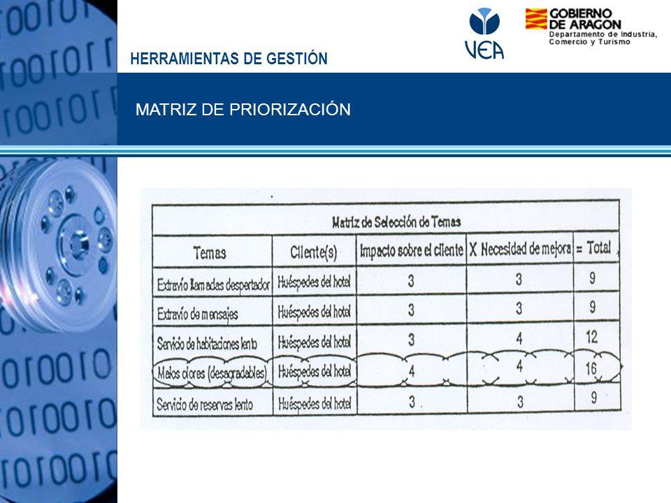 MATRIZ DE PRIORIZACIÓN HERRAMIENTAS DE GESTIÓN