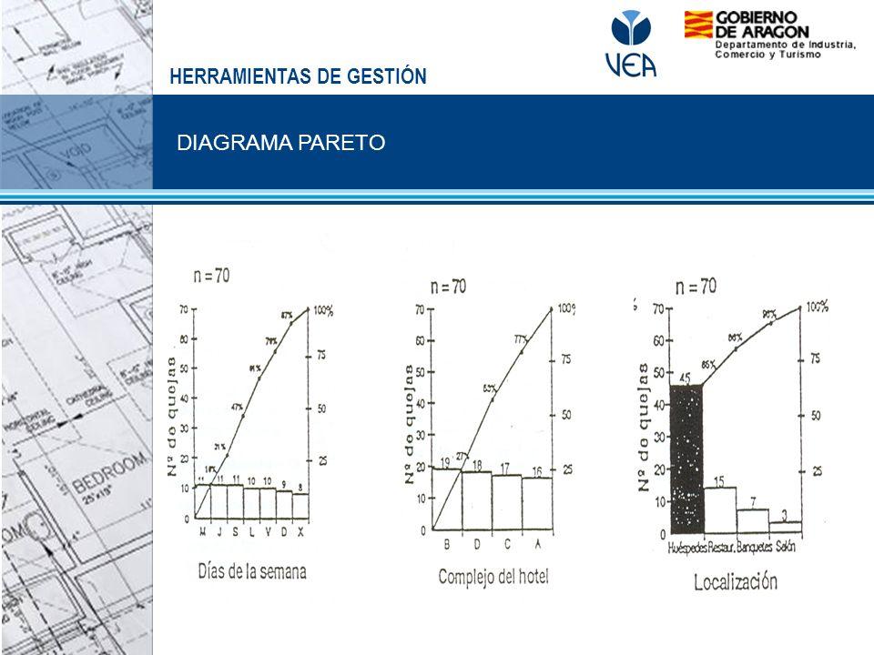 DIAGRAMA PARETO HERRAMIENTAS DE GESTIÓN