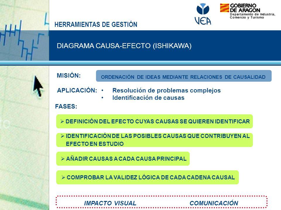 DIAGRAMA CAUSA-EFECTO (ISHIKAWA) HERRAMIENTAS DE GESTIÓN MISIÓN: FASES: APLICACIÓN: Resolución de problemas complejos Identificación de causas IMPACTO