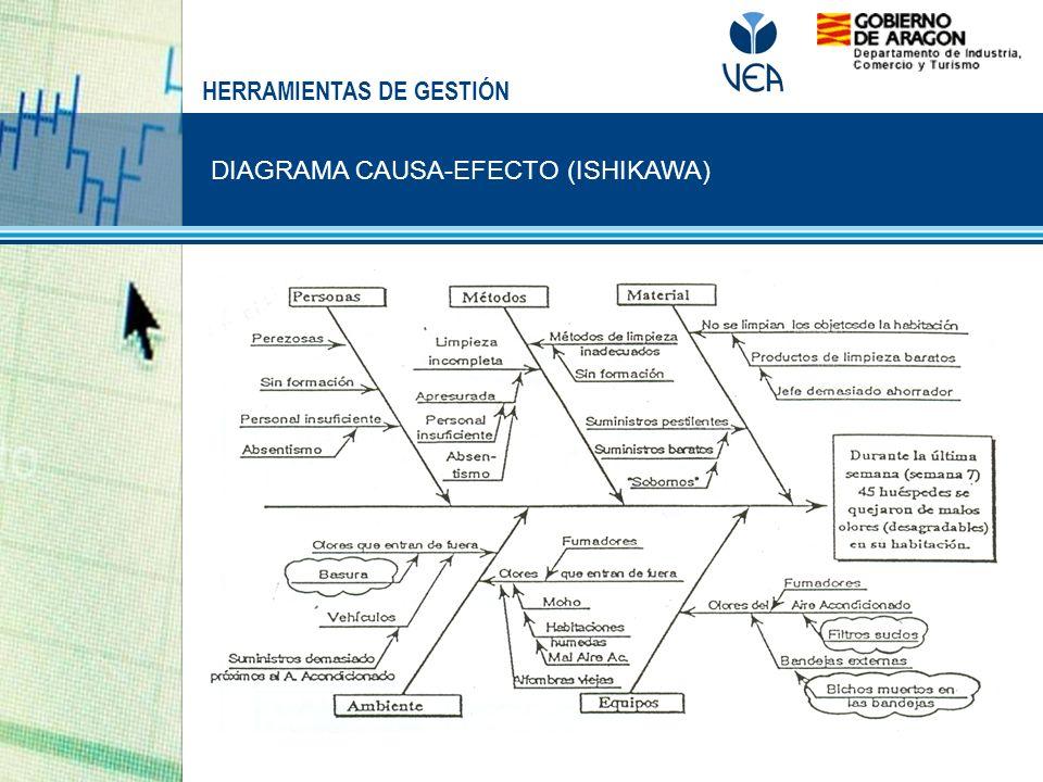 DIAGRAMA CAUSA-EFECTO (ISHIKAWA) HERRAMIENTAS DE GESTIÓN