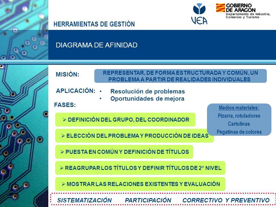 DIAGRAMA DE AFINIDAD HERRAMIENTAS DE GESTIÓN MISIÓN: FASES: APLICACIÓN: Resolución de problemas Oportunidades de mejora SISTEMATIZACIÓN PARTICIPACIÓN