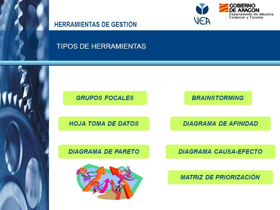HERRAMIENTAS DE GESTIÓN TIPOS DE HERRAMIENTAS BRAINSTORMING DIAGRAMA DE AFINIDAD MATRIZ DE PRIORIZACIÓN DIAGRAMA CAUSA-EFECTODIAGRAMA DE PARETO HOJA T