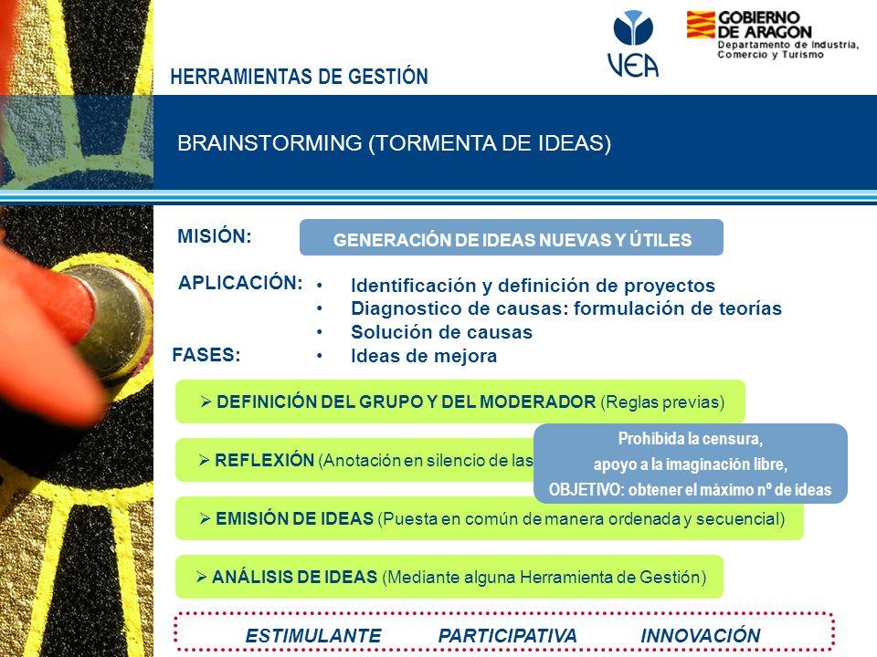 BRAINSTORMING (TORMENTA DE IDEAS) HERRAMIENTAS DE GESTIÓN MISIÓN: FASES: APLICACIÓN: Identificación y definición de proyectos Diagnostico de causas: f