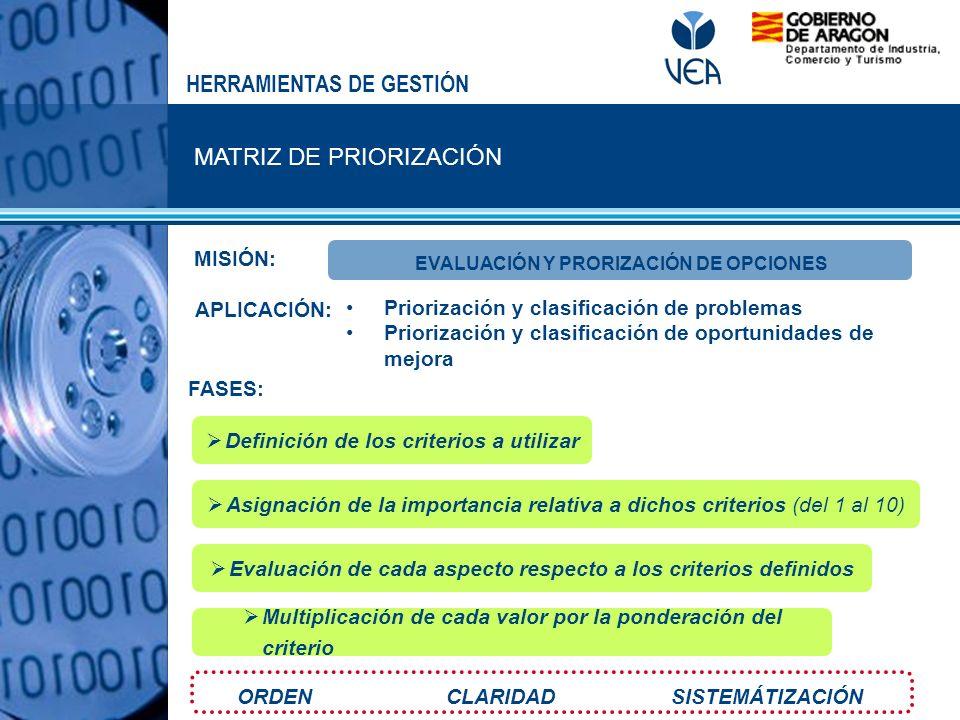 MATRIZ DE PRIORIZACIÓN HERRAMIENTAS DE GESTIÓN MISIÓN: FASES: APLICACIÓN: ORDEN CLARIDAD SISTEMÁTIZACIÓN EVALUACIÓN Y PRORIZACIÓN DE OPCIONES Definici