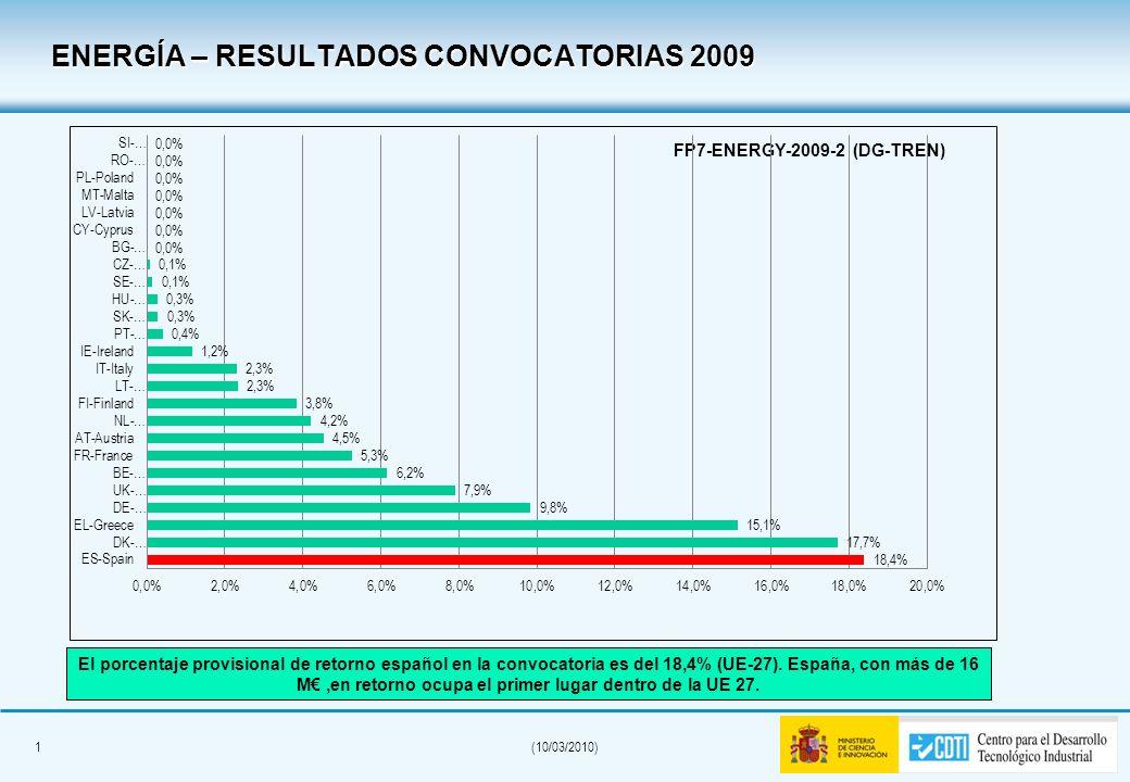 0(10/03/2010) FP7-ENERGY-2009-1 (DG-RTD) El porcentaje provisional de retorno español en la convocatoria es del 10,8% (UE-27). España, con 9 M, en ret