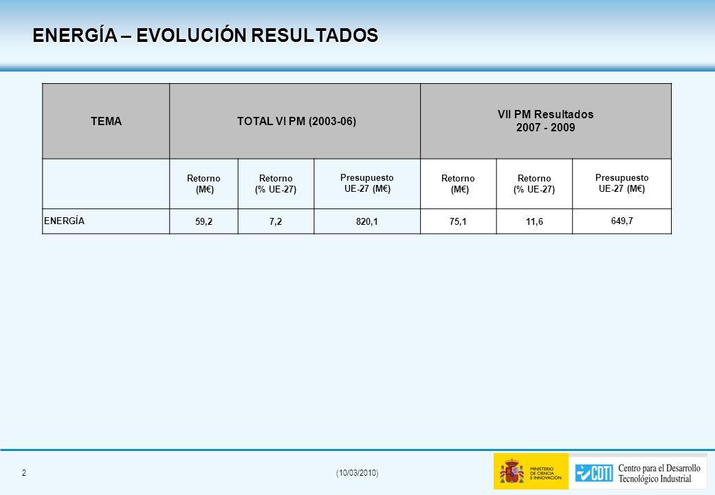 1(10/03/2010) FP7-ENERGY-2009-2 (DG-TREN) El porcentaje provisional de retorno español en la convocatoria es del 18,4% (UE-27). España, con más de 16