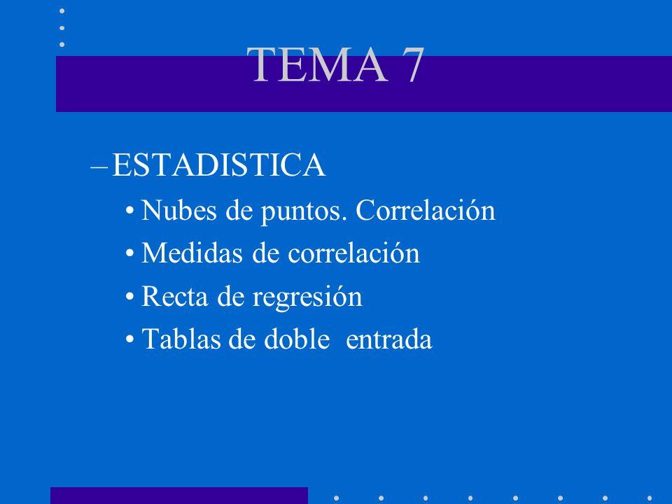 TEMA 7 –ESTADISTICA Nubes de puntos. Correlación Medidas de correlación Recta de regresión Tablas de doble entrada