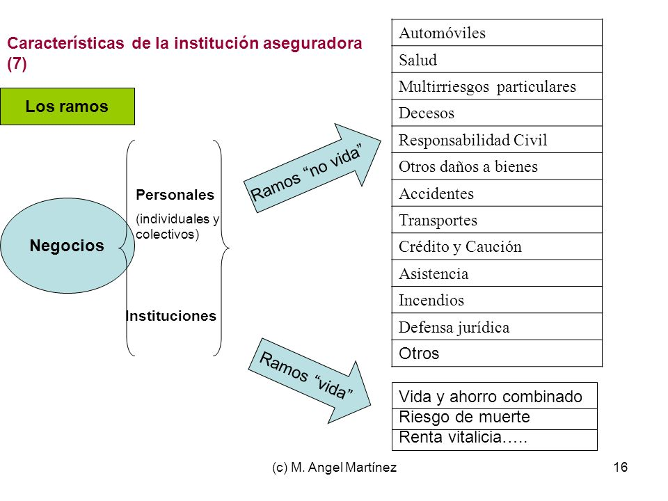 (c) M. Angel Martínez16 Automóviles Salud Multirriesgos particulares Decesos Responsabilidad Civil Otros daños a bienes Accidentes Transportes Crédito