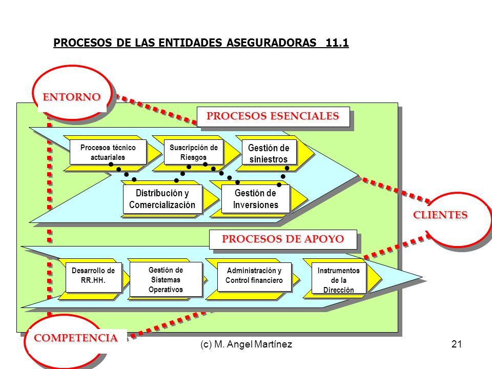 (c) M. Angel Martínez21 PROCESOS DE LAS ENTIDADES ASEGURADORAS 11.1 ENTORNO CLIENTES COMPETENCIA Desarrollo de RR.HH. Instrumentos de la Dirección PRO