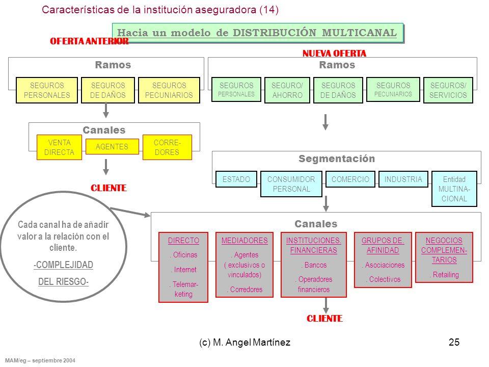 (c) M. Angel Martínez25 MAM/eg – septiembre 2004 Hacia un modelo de DISTRIBUCIÓN MULTICANAL SEGUROS PERSONALES SEGUROS DE DAÑOS SEGUROS PECUNIARIOS SE