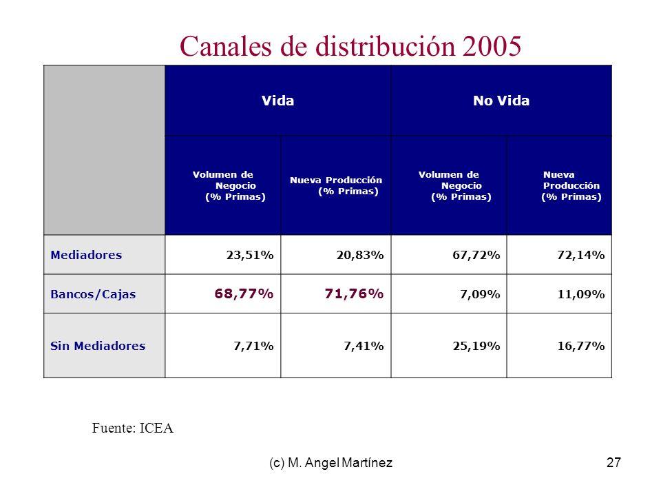(c) M. Angel Martínez27 Canales de distribución 2005 VidaNo Vida Volumen de Negocio (% Primas) Nueva Producción (% Primas) Volumen de Negocio (% Prima