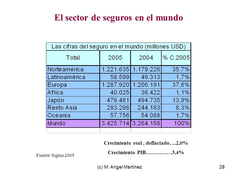 (c) M. Angel Martínez28 Fuente: Sigma 2005 El sector de seguros en el mundo Crecimiento real, deflactado….2,0% Crecimiento PIB……………3,4%