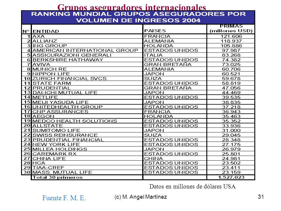 (c) M. Angel Martínez31 Grupos aseguradores internacionales Fuente F. M. E. Datos en millones de dólares USA