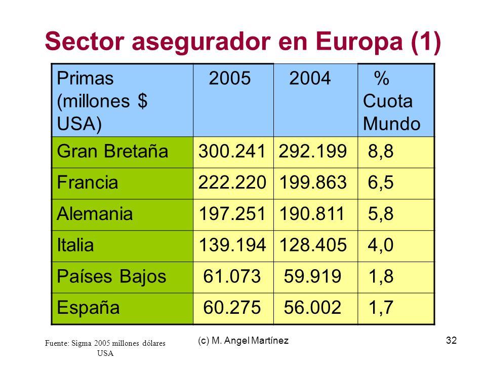(c) M. Angel Martínez32 Sector asegurador en Europa (1) Primas (millones $ USA) 2005 2004 % Cuota Mundo Gran Bretaña300.241292.199 8,8 Francia222.2201