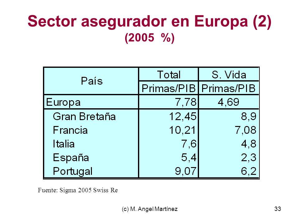 (c) M. Angel Martínez33 Sector asegurador en Europa (2) (2005 %) Fuente: Sigma 2005 Swiss Re