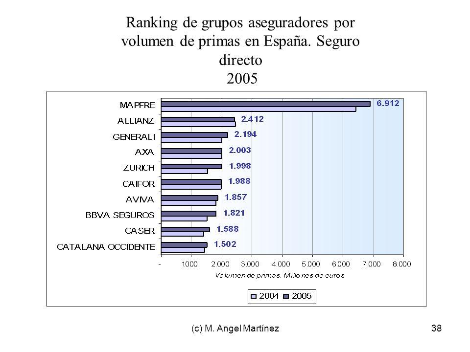 (c) M. Angel Martínez38 Ranking de grupos aseguradores por volumen de primas en España. Seguro directo 2005