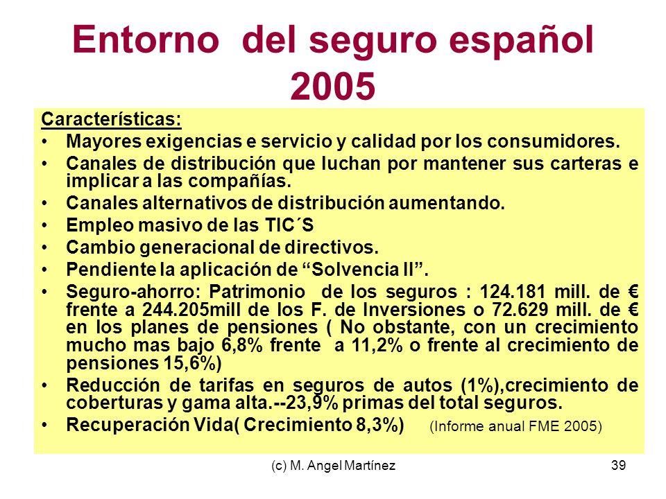 (c) M. Angel Martínez39 Entorno del seguro español 2005 Características: Mayores exigencias e servicio y calidad por los consumidores. Canales de dist