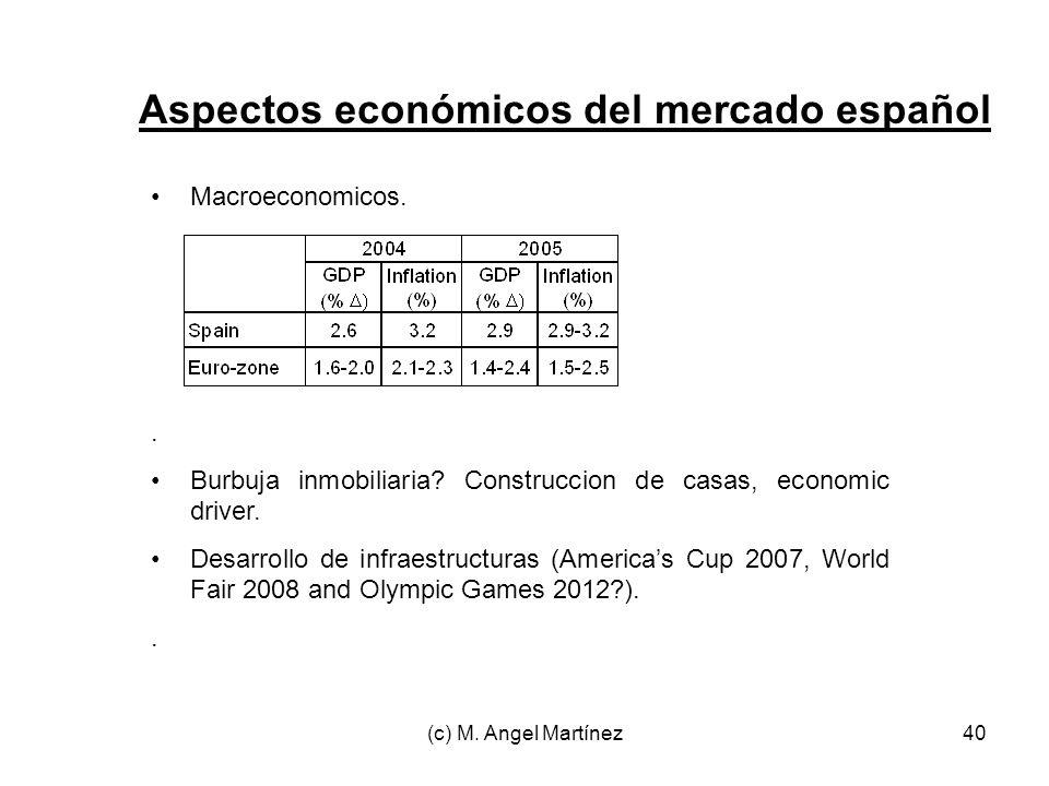 (c) M. Angel Martínez40 Aspectos económicos del mercado español Macroeconomicos.. Burbuja inmobiliaria? Construccion de casas, economic driver. Desarr