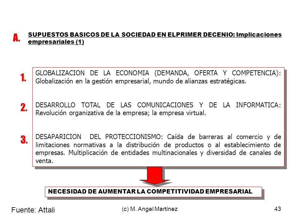 (c) M. Angel Martínez43 GLOBALIZACION DE LA ECONOMIA (DEMANDA, OFERTA Y COMPETENCIA): Globalización en la gestión empresarial, mundo de alianzas estra