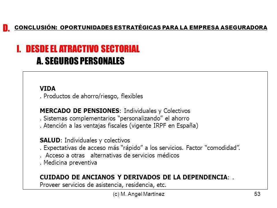 (c) M. Angel Martínez53 CONCLUSIÓN: OPORTUNIDADES ESTRATÉGICAS PARA LA EMPRESA ASEGURADORA D. I. DESDE EL ATRACTIVO SECTORIAL A. SEGUROS PERSONALES VI