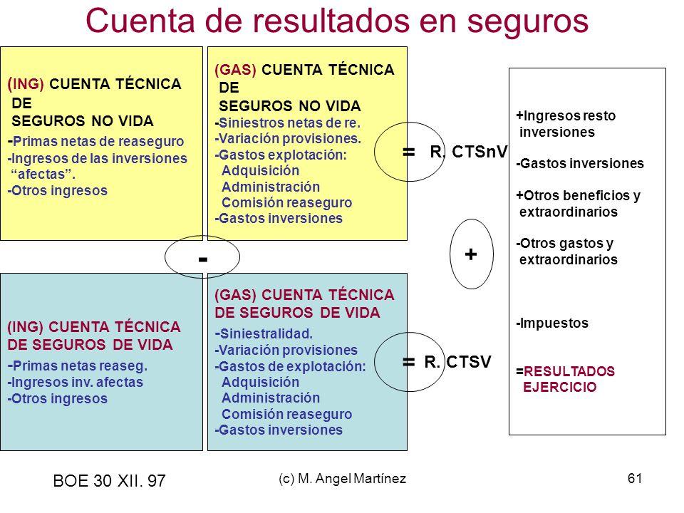 (c) M. Angel Martínez61 Cuenta de resultados en seguros BOE 30 XII. 97 ( ING) CUENTA TÉCNICA DE SEGUROS NO VIDA - Primas netas de reaseguro -Ingresos