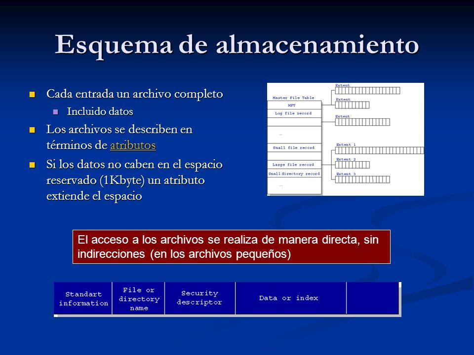 Esquema de almacenamiento Cada entrada un archivo completo Cada entrada un archivo completo Incluido datos Incluido datos Los archivos se describen en