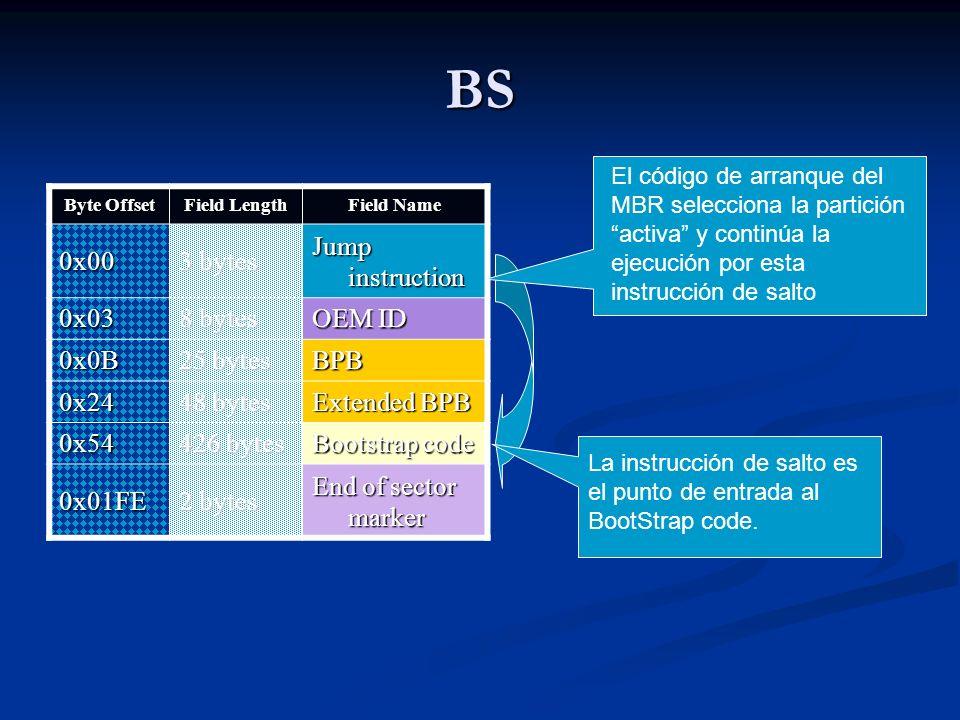 BS Byte Offset Field Length Field Name 0x00 3 bytes Jump instruction 0x03 8 bytes OEM ID 0x0B 25 bytes BPB 0x24 48 bytes Extended BPB 0x54 426 bytes Bootstrap code 0x01FE 2 bytes End of sector marker BPB – BPB extendido: información básica del FS.
